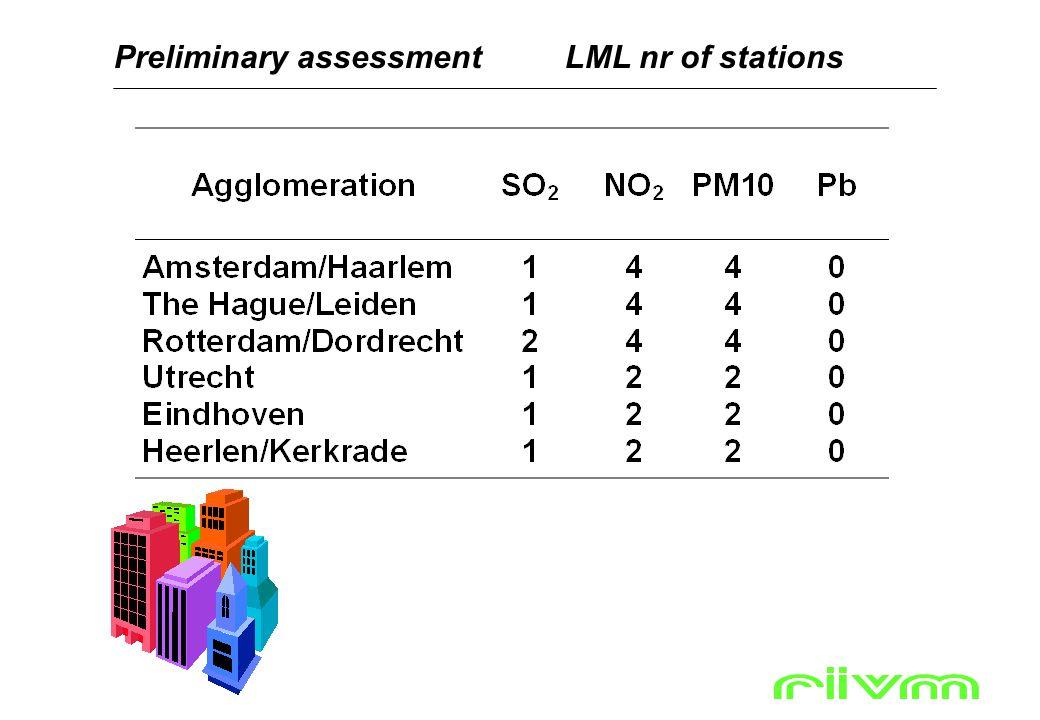 Preliminary assessmentLML nr of stations Zie ook pagina 29