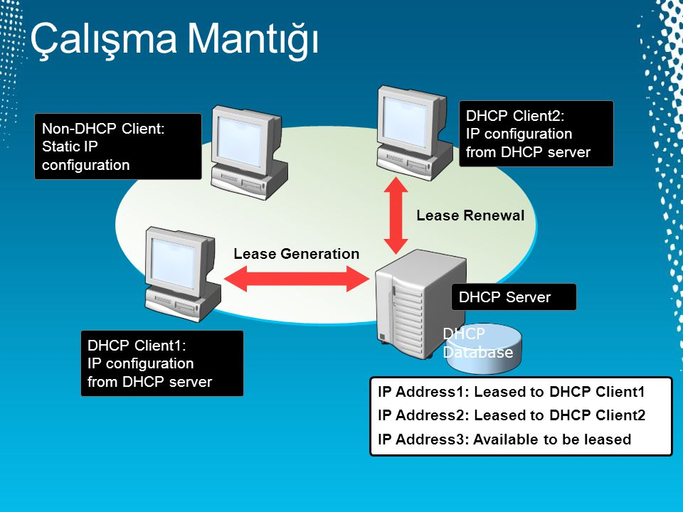 DHCP client broadcasts a DHCPDISCOVER packet 1 DHCP servers broadcast a DHCPOFFER packet 2 DHCP client broadcasts a DHCPREQUEST packet 3 DHCP Server1 broadcasts a DHCPACK packet 4 DHCP Client DHCP Server1 DHCP Server2