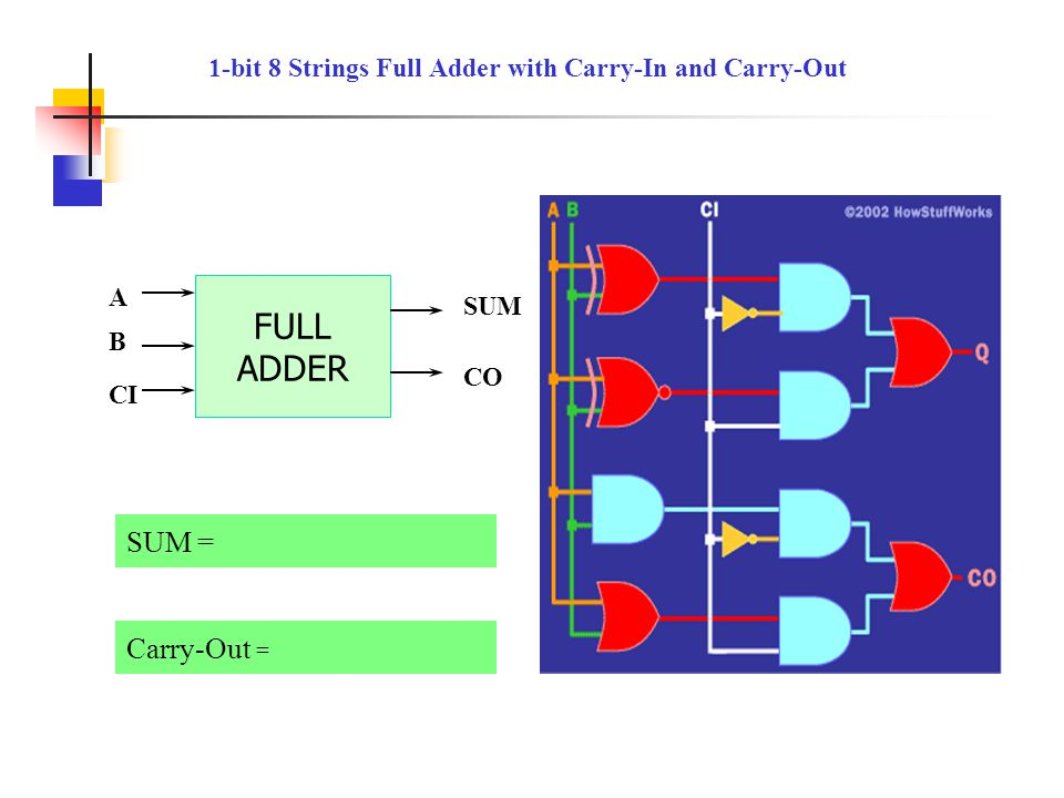 Binary addition Carry-Out = SUM = 1-bit 8 Strings Full Adder with Carry-In and Carry-Out CIABSUMCO 00000 00110 01010 01101 10010 10101 11001 11111 FUL