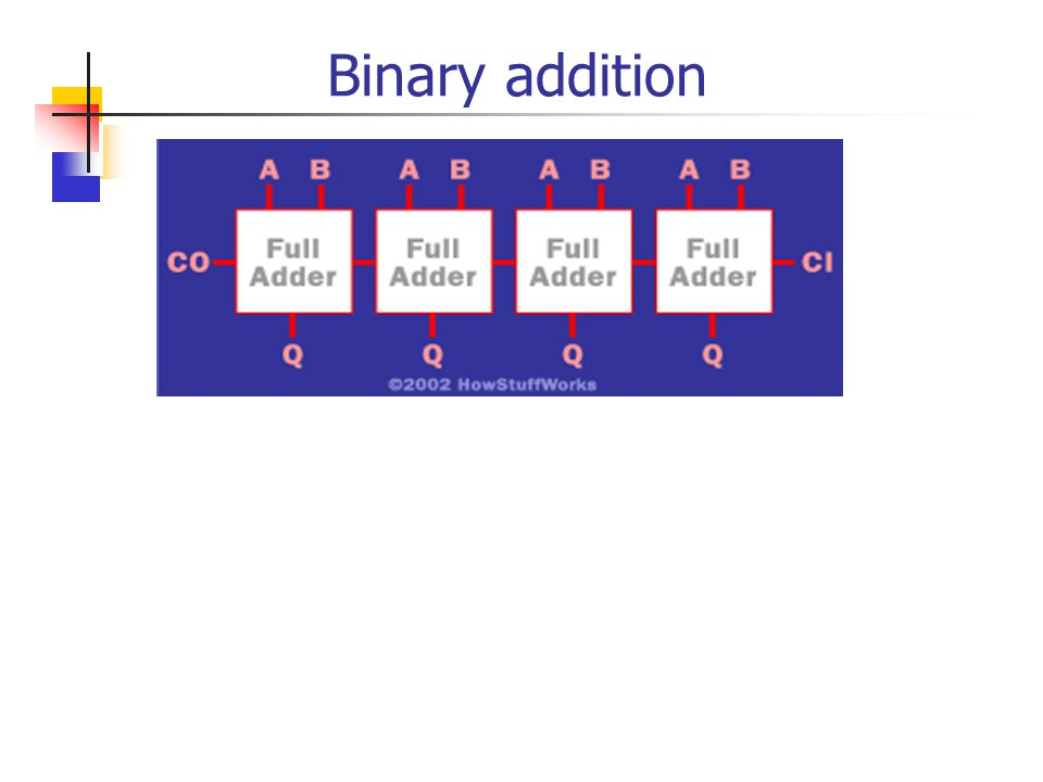 1-bit 8 Strings Full Adder with Carry-In and Carry-Out Carry-Out = SUM = FULL ADDER A B SUM CO CI