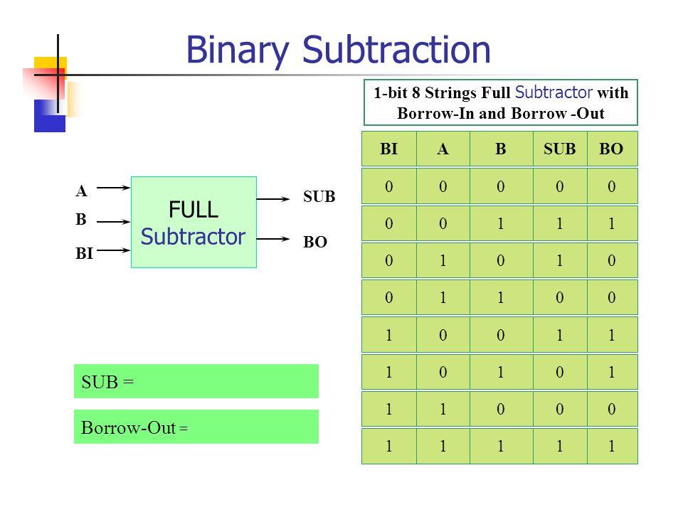 Binary Subtraction 0 - 0 = 0 1 - 0 = 1 1 - 1 = 0 0 - 1 = 1 ต้องยืมจากหลักที่สูงกว่า มา 1 ABSUBBO 0000 0111 1010 1100 HALF Subtractor A B SUB BO Borrow-Out = SUB =