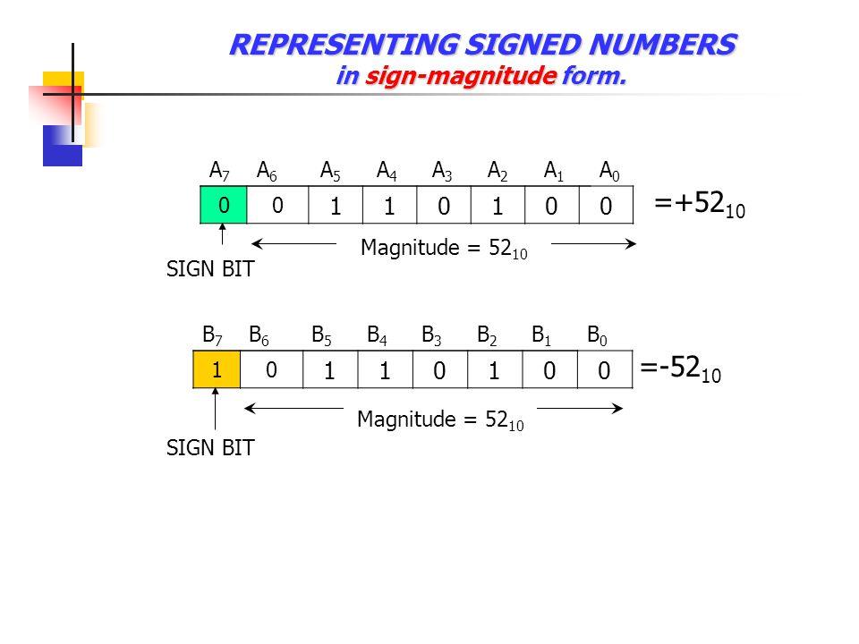 REPRESENTING UNSIGNED NUMBERS (Absolute value) 00 000000 A7A7 A6A6 A5A5 A4A4 A3A3 A2A2 A1A1 A0A0 =00H 11 111111 B7B7 B6B6 B5B5 B4B4 B3B3 B2B2 B1B1 B0B0 =FFH