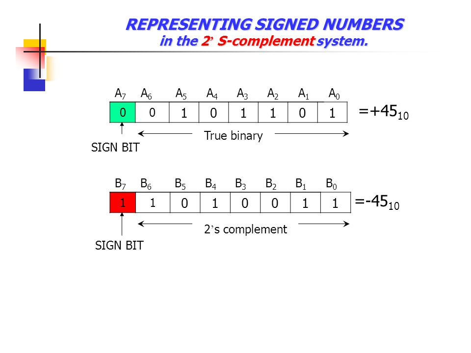 REPRESENTING SIGNED NUMBERS in sign-magnitude form.