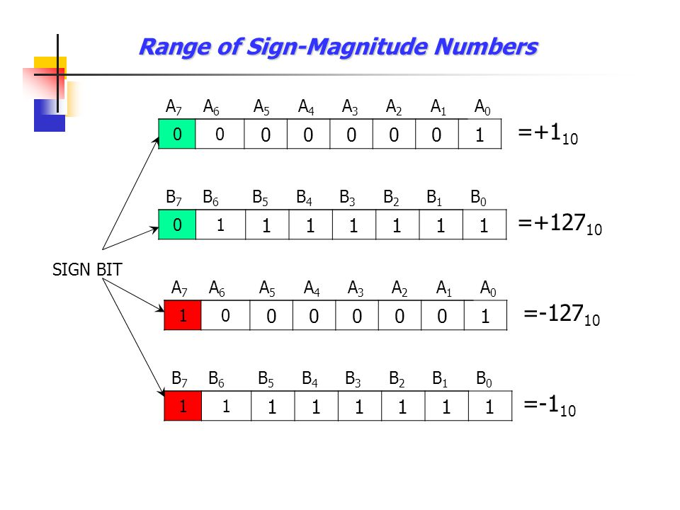 Range of Sign-Magnitude Numbers 00 000001 A7A7 A6A6 A5A5 A4A4 A3A3 A2A2 A1A1 A0A0 =+1 10 SIGN BIT 01 111111 B7B7 B6B6 B5B5 B4B4 B3B3 B2B2 B1B1 B0B0 =+127 10 10 000001 A7A7 A6A6 A5A5 A4A4 A3A3 A2A2 A1A1 A0A0 =-127 10 11 111111 B7B7 B6B6 B5B5 B4B4 B3B3 B2B2 B1B1 B0B0 =-1 10