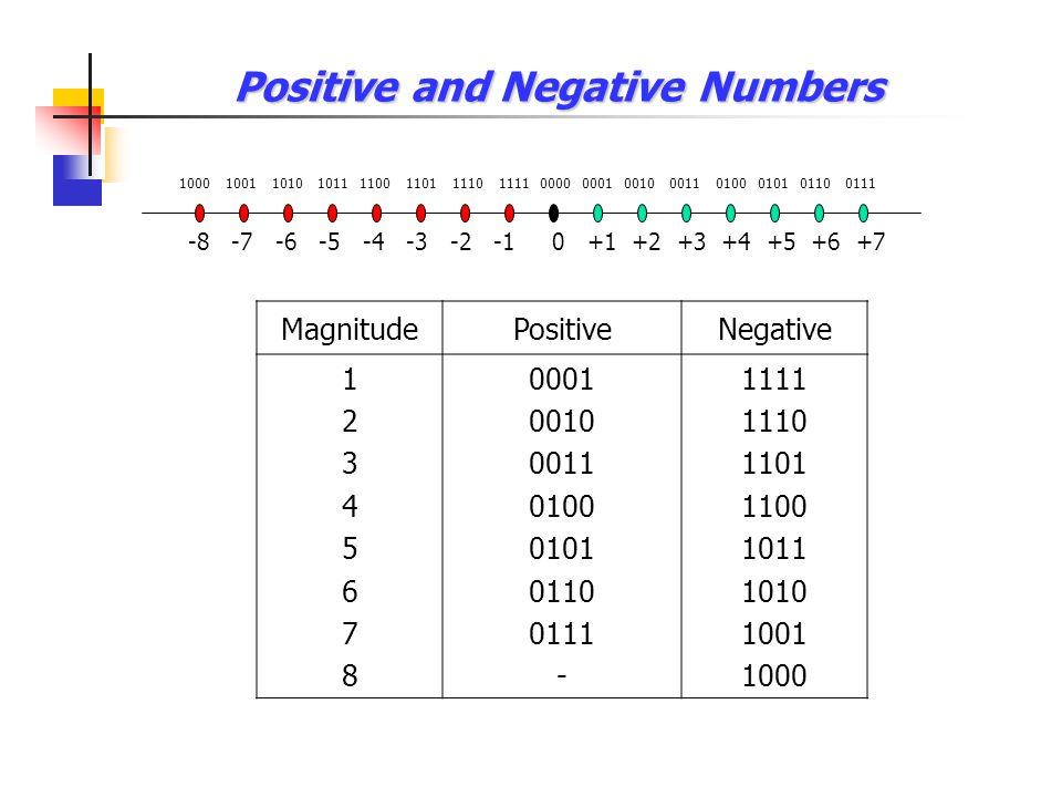 การคอมพลีเมนต์ เลขฐานสอง X 3 X 2 X 1 X 0 = 1000 1's complement X 3 X 2 X 1 X 0 = 0111 2's complement 2's complement = 1's complement + 1 X3X3 X3X3 X2X2 X2X2 X1X1 X1X1 X0X0 X0X0