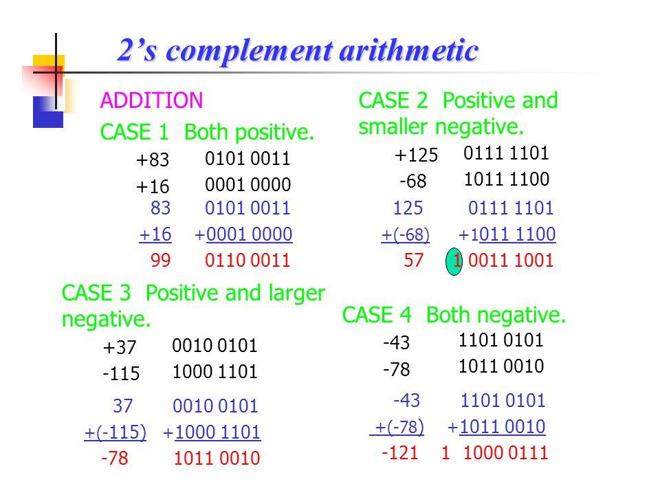 Example : Binary contentsHexadecimal contentsDecimal contents 0001 0100 ____ 1001 1110 ____ ___ ___ 14H DDH ___H BDH ___H 70H ___H 6EH _____H +20 ___ +47 ___ -125 ___ -19,750 1101 -35 0010 1111 2F 1011 1101 -67 9E -98 0111 0000 +112 1000 0011 83 0110 1110 110 1011 0010 1101 1010 B2DA