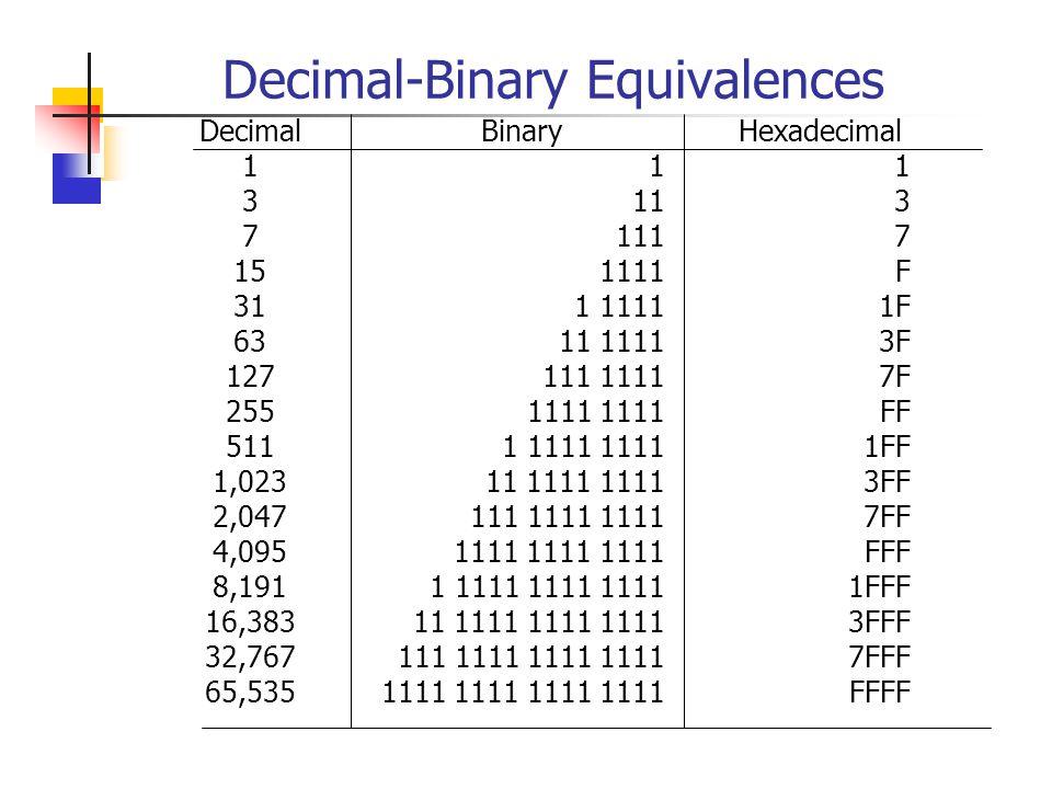 Powers of 2 2 0 2 12 2 3 2 4 2 5 2 6 2 7 2 8 2 9 2 10 2 11 2 12 2 13 2 14 2 15 2 16 Decimal Equivalent 1 2 4 8 16 32 64 128 256 512 1,024 2,048 4,096 8,192 16,384 32,768 65,536 Abbreviation 1K 2K 4K 8K 16K 32K 64K