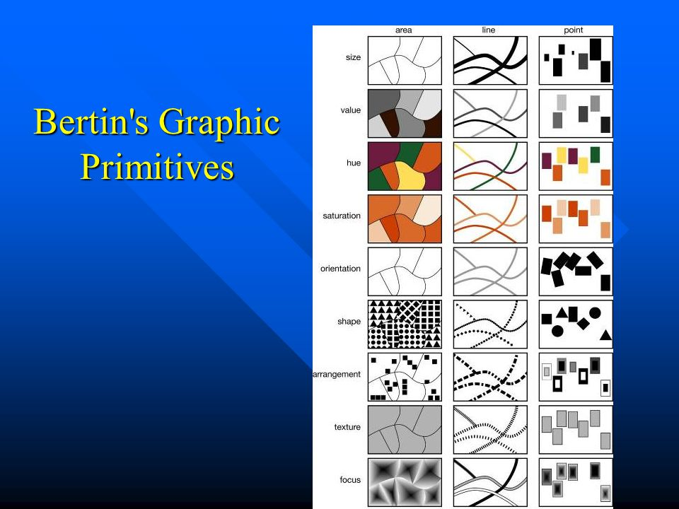 Bertin s Graphic Primitives