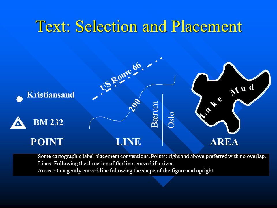 Text: Selection and Placement Kristiansand BM 232 U S R o u t e L a k e M u d POINTLINEAREA Some cartographic label placement conventions.