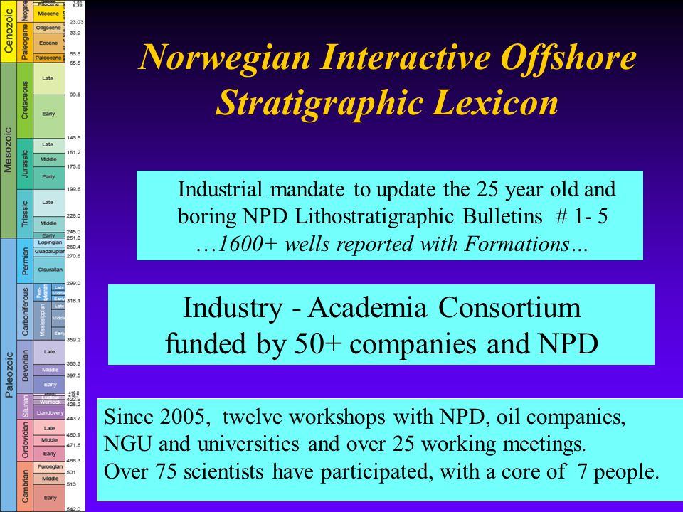 Norwegian Interactive Offshore Stratigraphic Lexicon Industrial mandate to update the 25 year old and boring NPD Lithostratigraphic Bulletins # 1- 5 …