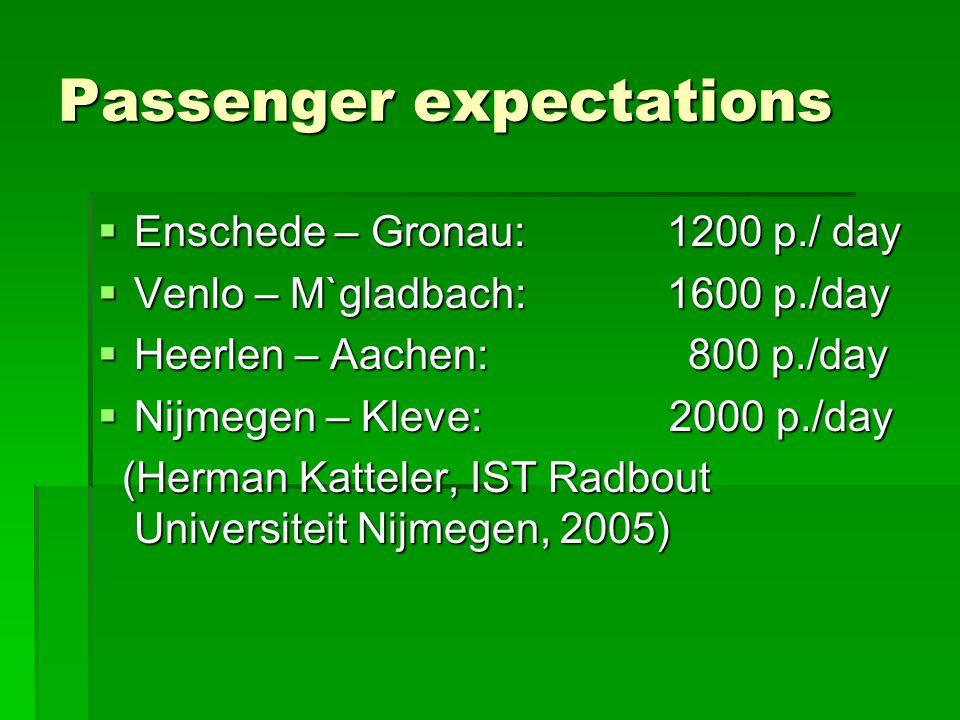 Passenger expectations  Enschede – Gronau: 1200 p./ day  Venlo – M`gladbach: 1600 p./day  Heerlen – Aachen: 800 p./day  Nijmegen – Kleve: 2000 p./day (Herman Katteler, IST Radbout Universiteit Nijmegen, 2005) (Herman Katteler, IST Radbout Universiteit Nijmegen, 2005)