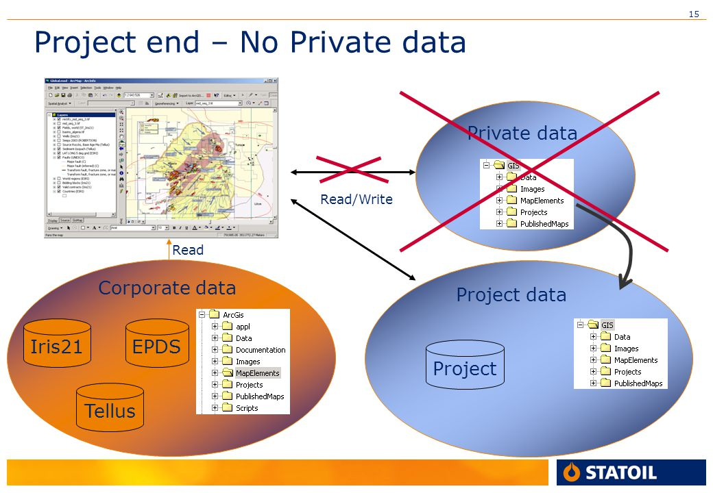 15 Project end – No Private data Iris21 Tellus EPDS Corporate data Read Project Project data Private data Read/Write