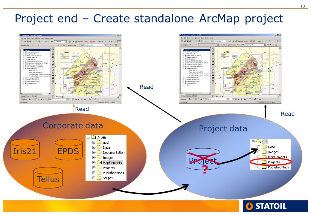 18 Project end – Create standalone ArcMap project Iris21 Tellus EPDS Corporate data Read Project Project data Read ?