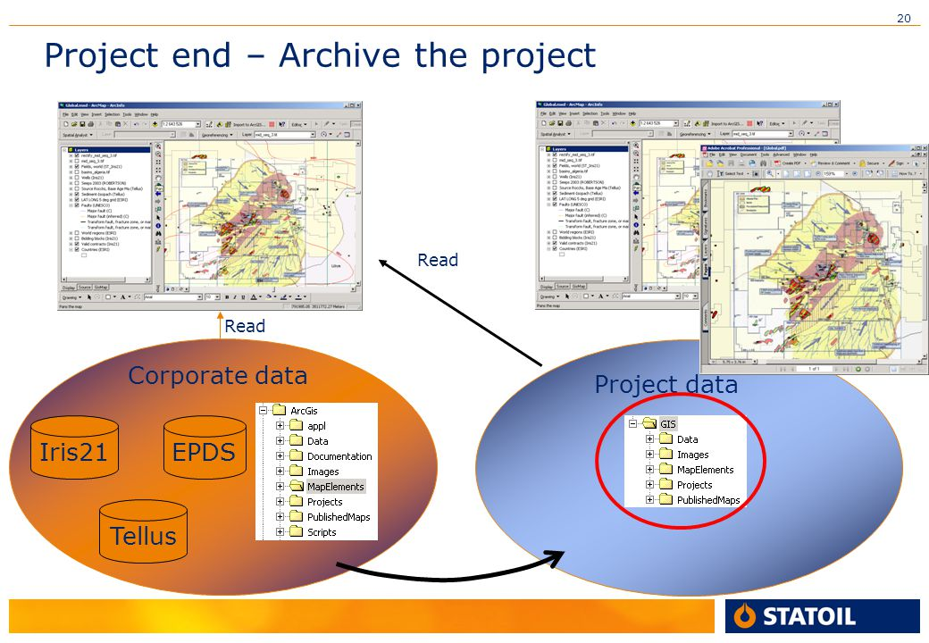20 Project end – Archive the project Iris21 Tellus EPDS Corporate data Read Project data Read