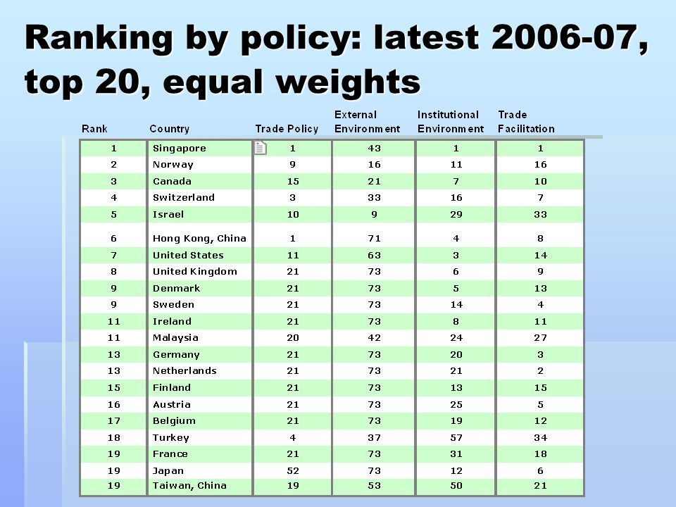 Ranking by policy: latest 2006-07, top 20, equal weights