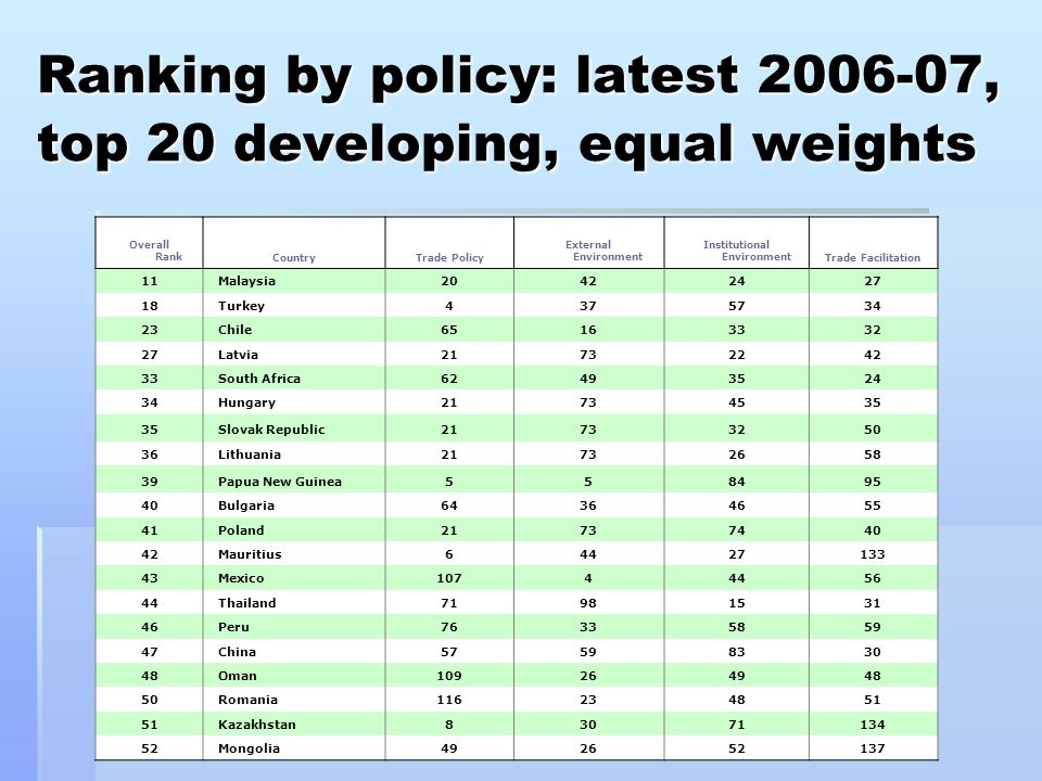 Ranking by policy: latest 2006-07, top 20 developing, equal weights Overall RankCountryTrade Policy External Environment Institutional EnvironmentTrade Facilitation 11 Malaysia20422427 18 Turkey4375734 23 Chile65163332 27 Latvia21732242 33 South Africa62493524 34 Hungary21734535 Slovak Republic21733250 36 Lithuania21732658 39 Papua New Guinea558495 40 Bulgaria64364655 41 Poland21737440 42 Mauritius64427133 43 Mexico10744456 44 Thailand71981531 46 Peru76335859 47 China57598330 48 Oman109264948 50 Romania116234851 Kazakhstan83071134 52 Mongolia492652137