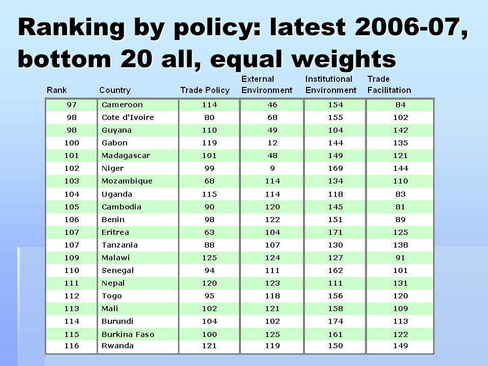 Ranking by policy: latest 2006-07, bottom 20 all, equal weights