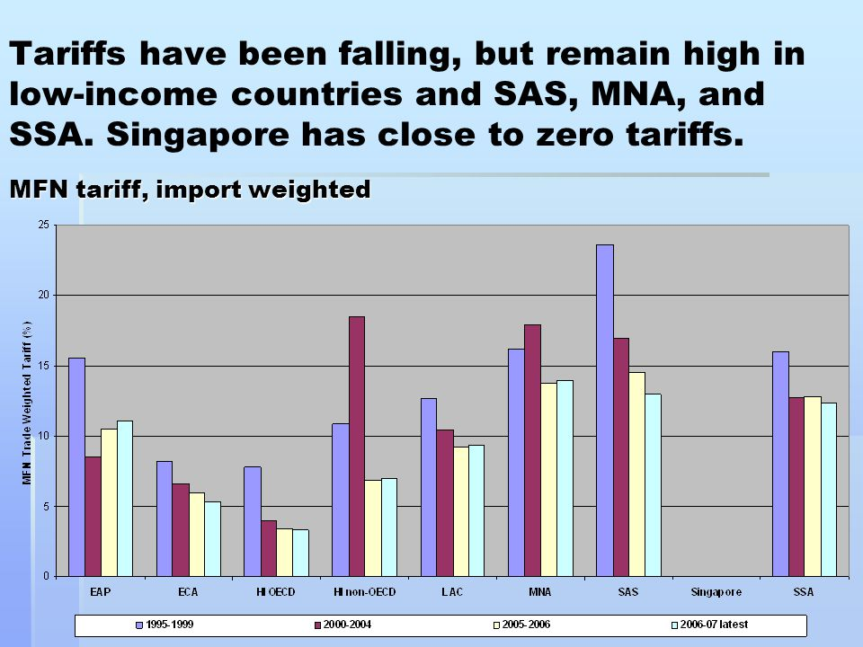 MFN tariff, import weighted Tariffs have been falling, but remain high in low-income countries and SAS, MNA, and SSA.
