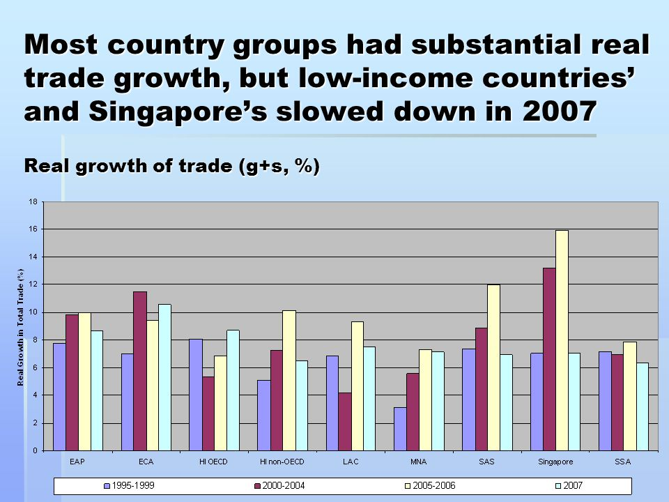 Most country groups had substantial real trade growth, but low-income countries' and Singapore's slowed down in 2007 Real growth of trade (g+s, %)