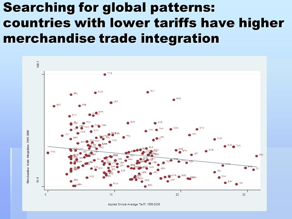 Searching for global patterns: countries with lower tariffs have higher merchandise trade integration
