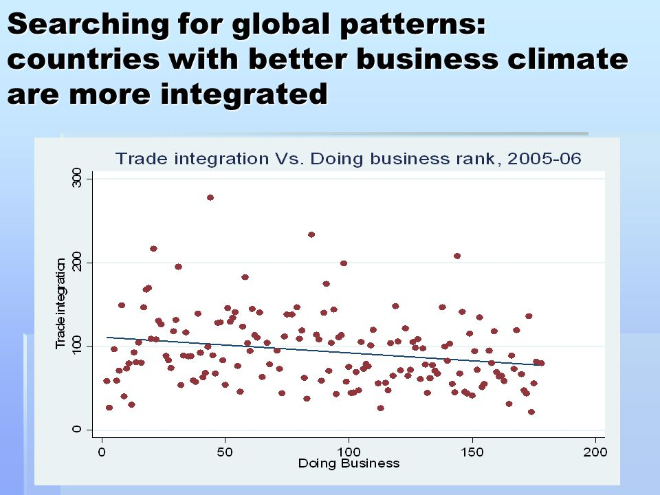 Searching for global patterns: countries with better business climate are more integrated Searching for global patterns: countries with better business climate are more integrated