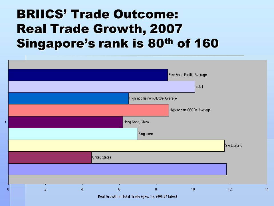 BRIICS' Trade Outcome: Real Trade Growth, 2007 Singapore's rank is 80 th of 160