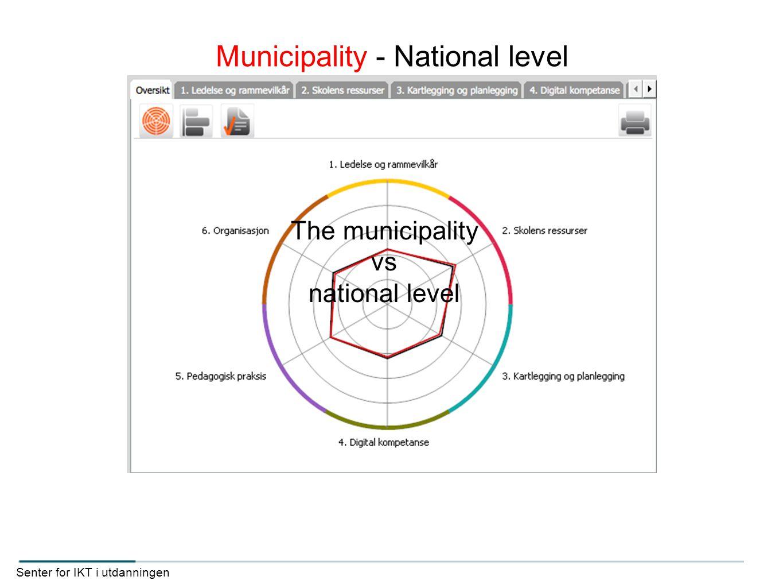 Municipality - National level Senter for IKT i utdanningen The municipality vs national level