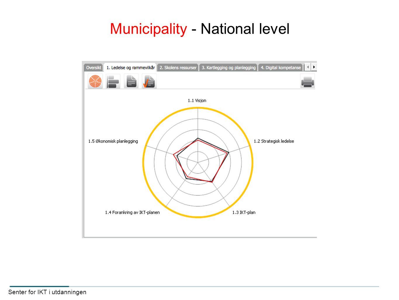 Senter for IKT i utdanningen Municipality - National level