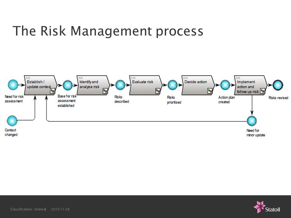 Classification: Internal 2010-11-26 The Risk Management process