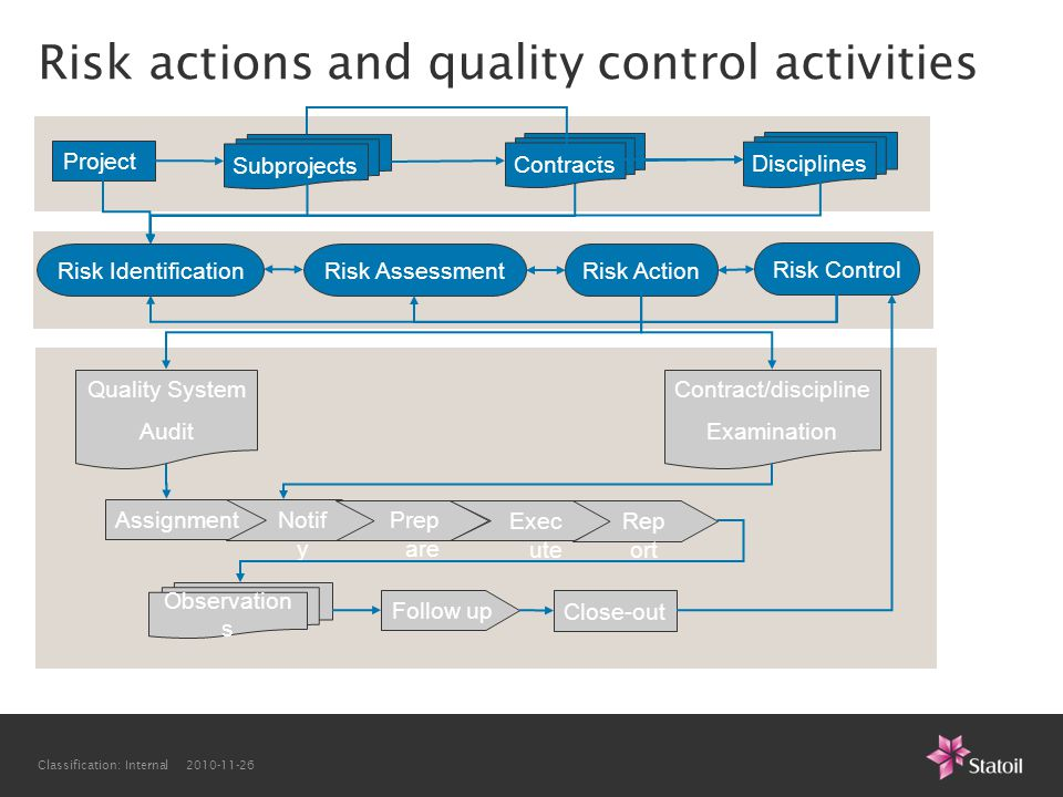 Classification: Internal 2010-11-26 Risk actions and quality control activities Project Subprojects Contracts Risk Identification Risk Action Quality