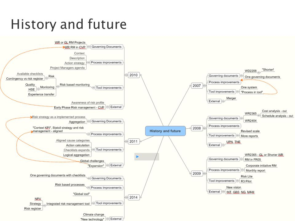 Classification: Internal 2010-11-26 History and future