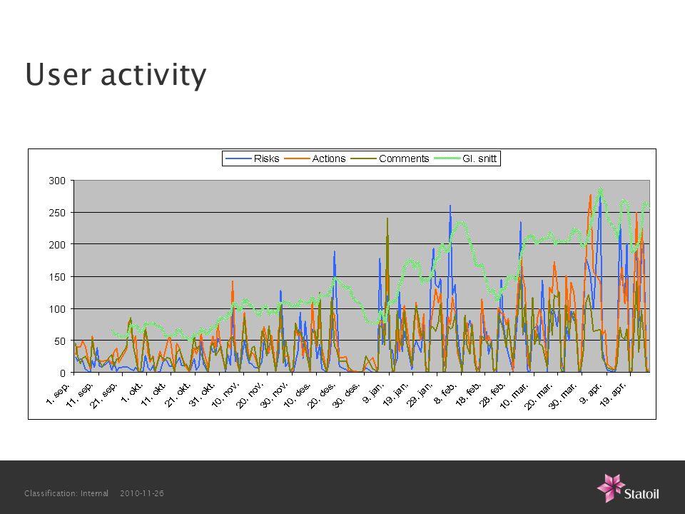 Classification: Internal 2010-11-26 User activity
