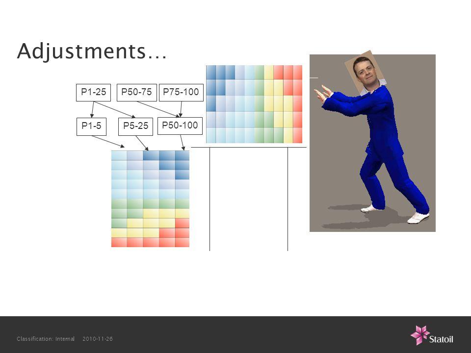Classification: Internal 2010-11-26 Adjustments… P1-25 P1-5P5-25 P50-100 P50-75P75-100