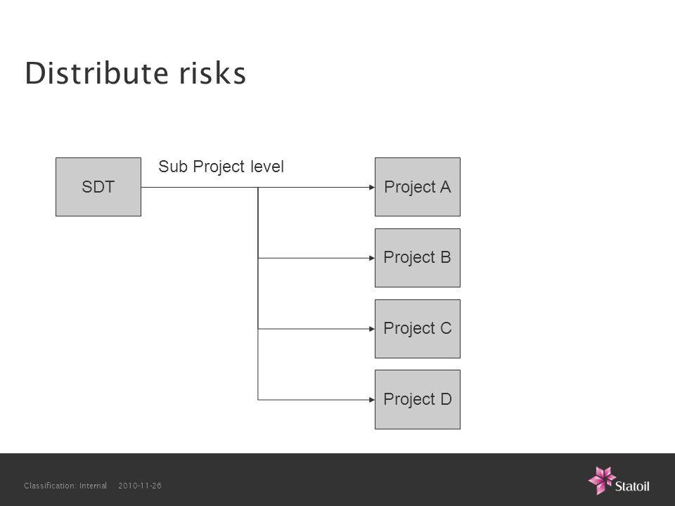 Classification: Internal 2010-11-26 Distribute risks SDTProject A Sub Project level Project B Project C Project D