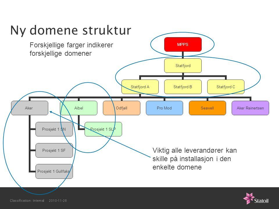Classification: Internal 2010-11-26 Ny domene struktur MPPS Statfjord Statfjord A Aker Prosjekt 1 SN Prosjekt 1 SF Prosjekt 1 Gullfaks Aibel Prosjekt