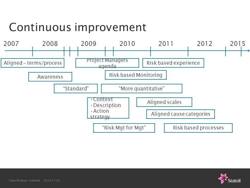 "Classification: Internal 2010-11-26 Continuous improvement 2007200820092010201120122015 Risk based Monitoring •Context •Description •Action strategy """