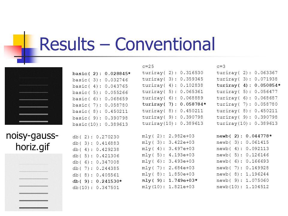 Results – Conventional basic( 2): 0.028845* basic( 3): 0.032746 basic( 4): 0.043765 basic( 5): 0.055266 basic( 6): 0.068659 basic( 7): 0.058780 basic( 8): 0.450211 basic( 9): 0.390798 basic(10): 0.389613 db( 2): 0.270230 db( 3): 0.416883 db( 4): 0.429238 db( 5): 0.421306 db( 6): 0.347008 db( 7): 0.244385 db( 8): 0.405561 db( 9): 0.241530* db(10): 0.347501 c=25 turiray( 2): 0.316530 turiray( 3): 0.359345 turiray( 4): 0.102838 turiray( 5): 0.065361 turiray( 6): 0.068889 turiray( 7): 0.058784* turiray( 8): 0.450211 turiray( 9): 0.390798 turiray(10): 0.389613 mly( 2): 2.982e+03 mly( 3): 3.422e+03 mly( 4): 3.497e+03 mly( 5): 4.193e+03 mly( 6): 3.493e+03 mly( 7): 2.684e+03 mly( 8): 1.850e+03 mly( 9): 1.749e+03* mly(10): 1.821e+03 c=3 turiray( 2): 0.063367 turiray( 3): 0.071938 turiray( 4): 0.050854* turiray( 5): 0.056477 turiray( 6): 0.068687 turiray( 7): 0.058780 turiray( 8): 0.450211 turiray( 9): 0.390798 turiray(10): 0.389613 newb( 2): 0.044778* newb( 3): 0.061415 newb( 4): 0.092113 newb( 5): 0.126146 newb( 6): 0.166693 newb( 7): 0.149928 newb( 8): 1.196244 newb( 9): 1.075060 newb(10): 1.104512 noisy-gauss- horiz.gif