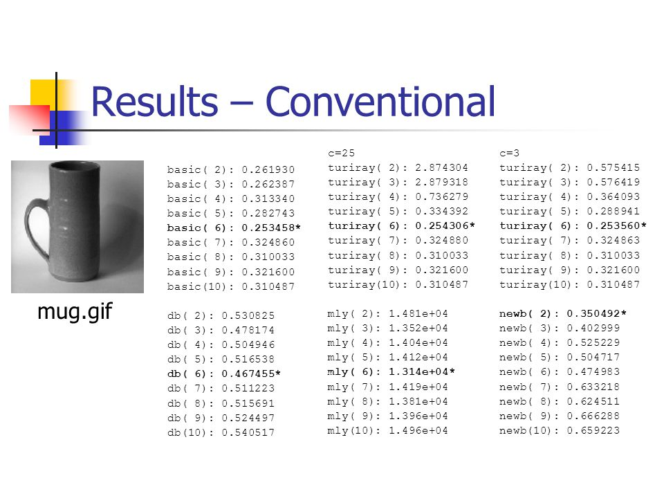 Results – Conventional basic( 2): 0.261930 basic( 3): 0.262387 basic( 4): 0.313340 basic( 5): 0.282743 basic( 6): 0.253458* basic( 7): 0.324860 basic(