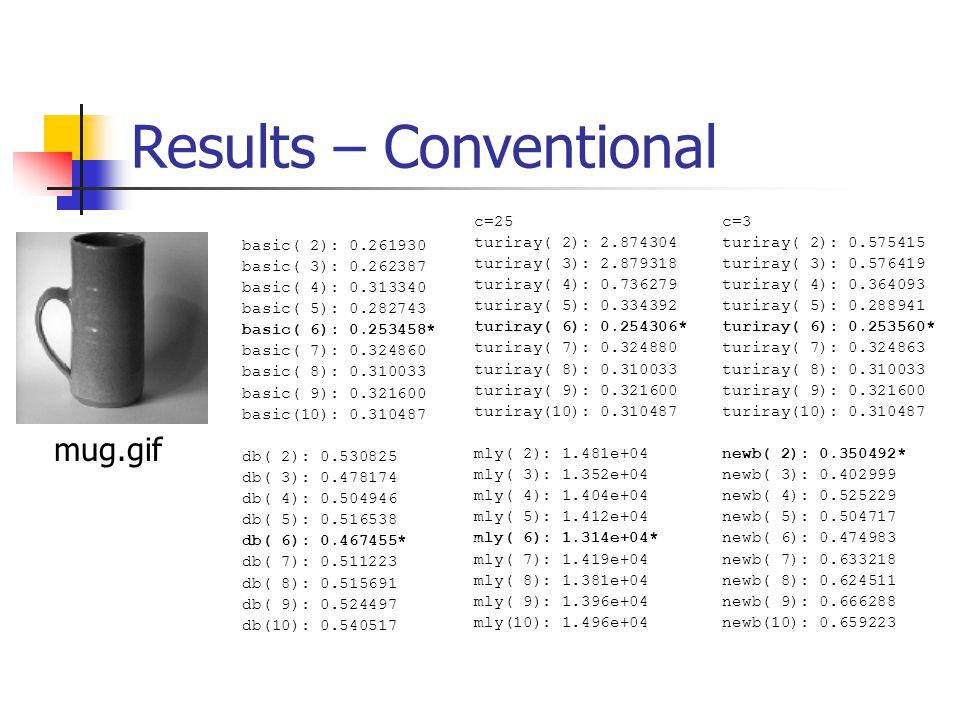 Results – Conventional basic( 2): 0.261930 basic( 3): 0.262387 basic( 4): 0.313340 basic( 5): 0.282743 basic( 6): 0.253458* basic( 7): 0.324860 basic( 8): 0.310033 basic( 9): 0.321600 basic(10): 0.310487 db( 2): 0.530825 db( 3): 0.478174 db( 4): 0.504946 db( 5): 0.516538 db( 6): 0.467455* db( 7): 0.511223 db( 8): 0.515691 db( 9): 0.524497 db(10): 0.540517 c=25 turiray( 2): 2.874304 turiray( 3): 2.879318 turiray( 4): 0.736279 turiray( 5): 0.334392 turiray( 6): 0.254306* turiray( 7): 0.324880 turiray( 8): 0.310033 turiray( 9): 0.321600 turiray(10): 0.310487 mly( 2): 1.481e+04 mly( 3): 1.352e+04 mly( 4): 1.404e+04 mly( 5): 1.412e+04 mly( 6): 1.314e+04* mly( 7): 1.419e+04 mly( 8): 1.381e+04 mly( 9): 1.396e+04 mly(10): 1.496e+04 c=3 turiray( 2): 0.575415 turiray( 3): 0.576419 turiray( 4): 0.364093 turiray( 5): 0.288941 turiray( 6): 0.253560* turiray( 7): 0.324863 turiray( 8): 0.310033 turiray( 9): 0.321600 turiray(10): 0.310487 newb( 2): 0.350492* newb( 3): 0.402999 newb( 4): 0.525229 newb( 5): 0.504717 newb( 6): 0.474983 newb( 7): 0.633218 newb( 8): 0.624511 newb( 9): 0.666288 newb(10): 0.659223 mug.gif