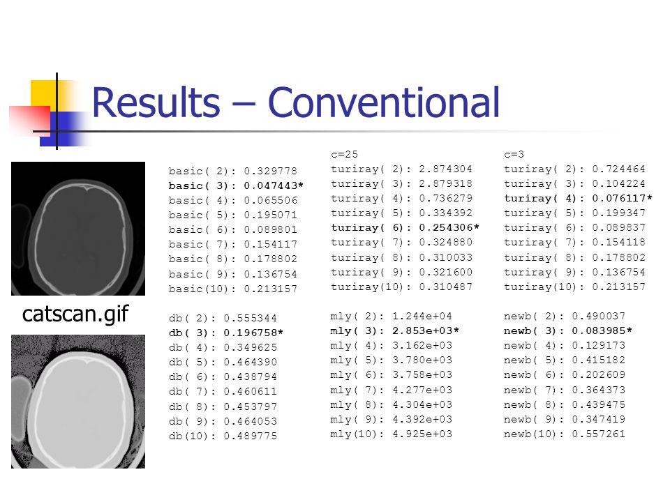 Results – Conventional basic( 2): 0.329778 basic( 3): 0.047443* basic( 4): 0.065506 basic( 5): 0.195071 basic( 6): 0.089801 basic( 7): 0.154117 basic( 8): 0.178802 basic( 9): 0.136754 basic(10): 0.213157 db( 2): 0.555344 db( 3): 0.196758* db( 4): 0.349625 db( 5): 0.464390 db( 6): 0.438794 db( 7): 0.460611 db( 8): 0.453797 db( 9): 0.464053 db(10): 0.489775 c=25 turiray( 2): 2.874304 turiray( 3): 2.879318 turiray( 4): 0.736279 turiray( 5): 0.334392 turiray( 6): 0.254306* turiray( 7): 0.324880 turiray( 8): 0.310033 turiray( 9): 0.321600 turiray(10): 0.310487 mly( 2): 1.244e+04 mly( 3): 2.853e+03* mly( 4): 3.162e+03 mly( 5): 3.780e+03 mly( 6): 3.758e+03 mly( 7): 4.277e+03 mly( 8): 4.304e+03 mly( 9): 4.392e+03 mly(10): 4.925e+03 c=3 turiray( 2): 0.724464 turiray( 3): 0.104224 turiray( 4): 0.076117* turiray( 5): 0.199347 turiray( 6): 0.089837 turiray( 7): 0.154118 turiray( 8): 0.178802 turiray( 9): 0.136754 turiray(10): 0.213157 newb( 2): 0.490037 newb( 3): 0.083985* newb( 4): 0.129173 newb( 5): 0.415182 newb( 6): 0.202609 newb( 7): 0.364373 newb( 8): 0.439475 newb( 9): 0.347419 newb(10): 0.557261 catscan.gif