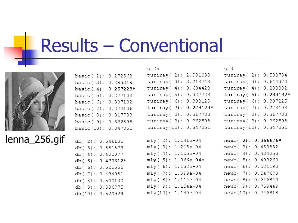 Results – Conventional basic( 2): 0.272568 basic( 3): 0.293319 basic( 4): 0.257228* basic( 5): 0.277108 basic( 6): 0.307102 basic( 7): 0.278106 basic( 8): 0.317733 basic( 9): 0.362598 basic(10): 0.347851 db( 2): 0.546135 db( 3): 0.551879 db( 4): 0.482077 db( 5): 0.470612* db( 6): 0.520555 db( 7): 0.494981 db( 8): 0.500130 db( 9): 0.536775 db(10): 0.520929 c=25 turiray( 2): 2.991038 turiray( 3): 3.218748 turiray( 4): 0.604428 turiray( 5): 0.327728 turiray( 6): 0.308129 turiray( 7): 0.278123* turiray( 8): 0.317733 turiray( 9): 0.362598 turiray(10): 0.347851 mly( 2): 1.141e+04 mly( 3): 1.215e+04 mly( 4): 1.105e+04 mly( 5): 1.066e+04* mly( 6): 1.138e+04 mly( 7): 1.099e+04 mly( 8): 1.114e+04 mly( 9): 1.154e+04 mly(10): 1.140e+04 c=3 turiray( 2): 0.598784 turiray( 3): 0.644370 turiray( 4): 0.298892 turiray( 5): 0.283182* turiray( 6): 0.307225 turiray( 7): 0.278108 turiray( 8): 0.317733 turiray( 9): 0.362598 turiray(10): 0.347851 newb( 2): 0.366676* newb( 3): 0.453832 newb( 4): 0.434853 newb( 5): 0.499260 newb( 6): 0.581190 newb( 7): 0.547670 newb( 8): 0.646840 newb( 9): 0.759449 newb(10): 0.746818 lenna_256.gif