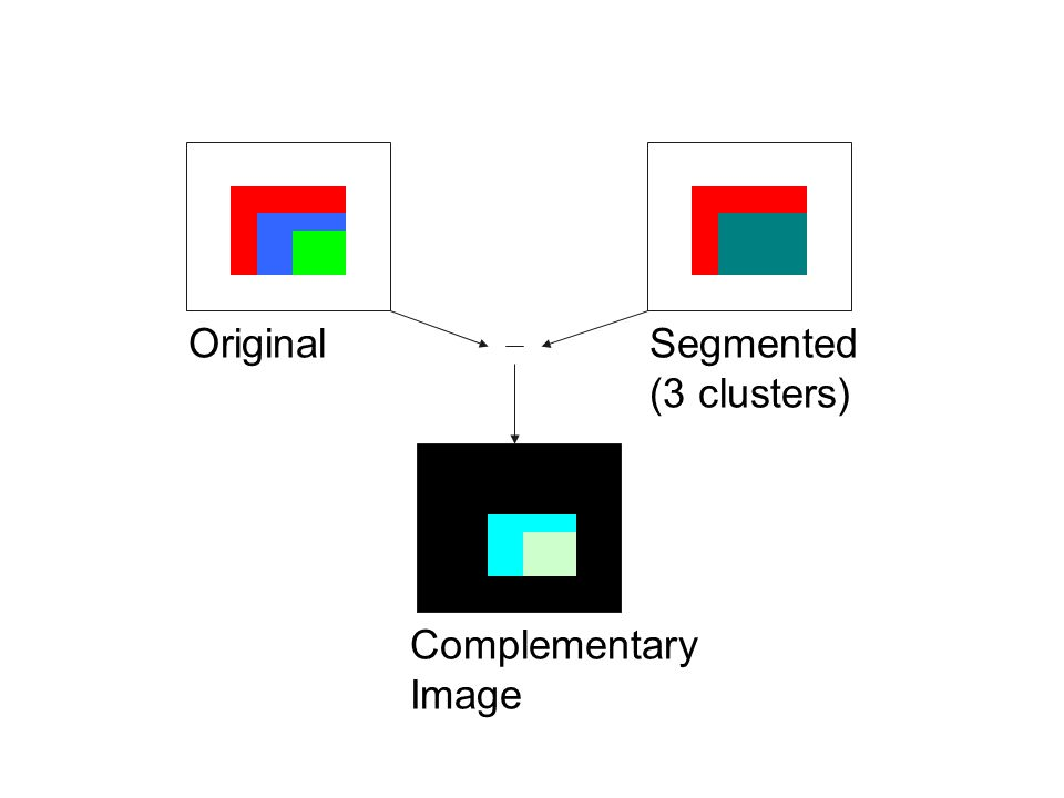 Segmented (3 clusters) Complementary Image Original