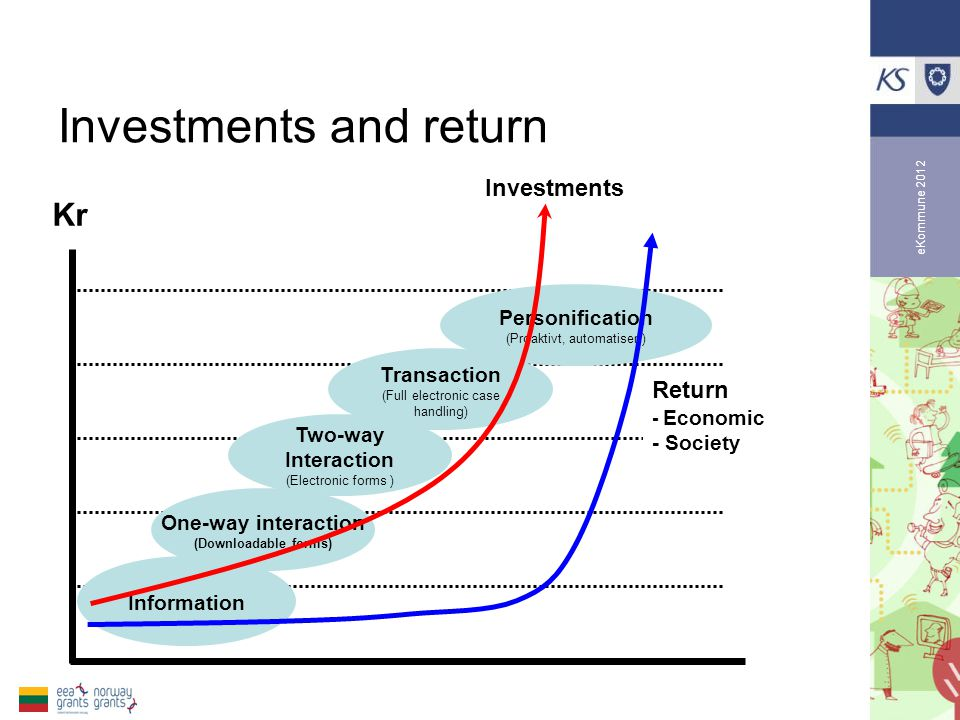 eKommune 2012 Investments and return One-way interaction (Downloadable forms) Information Two-way Interaction (Electronic forms ) Transaction (Full electronic case handling) Personification (Proaktivt, automatisert) Kr Return - Economic - Society Investments