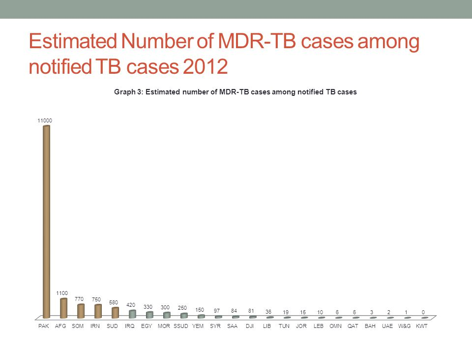 Estimated Number of MDR-TB cases among notified TB cases 2012