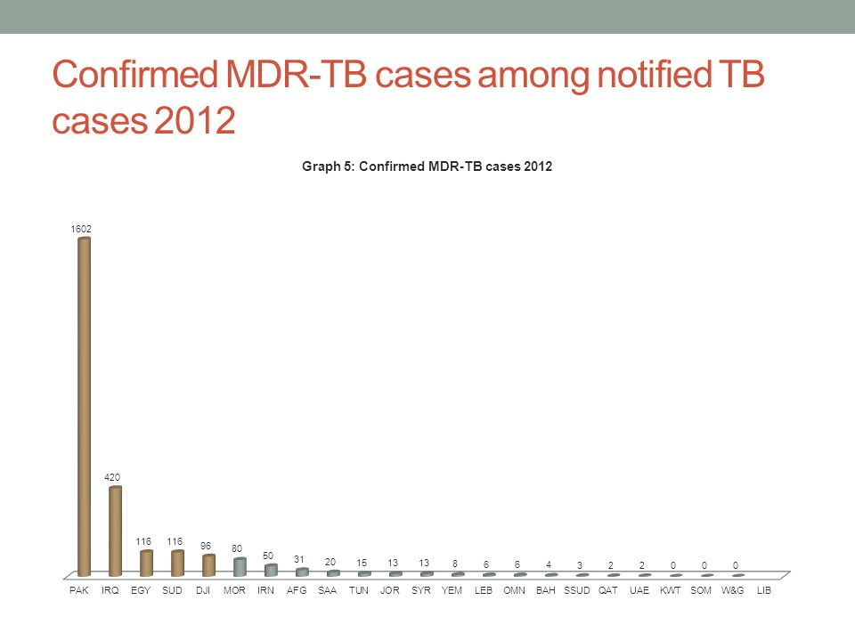 Confirmed MDR-TB cases among notified TB cases 2012