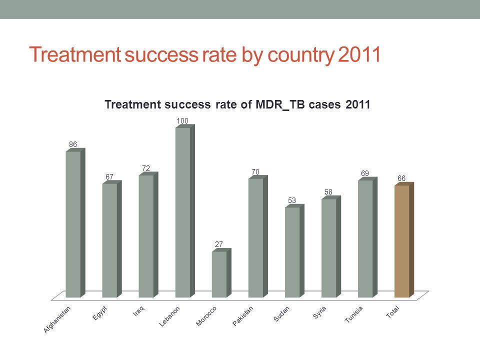 Treatment success rate by country 2011