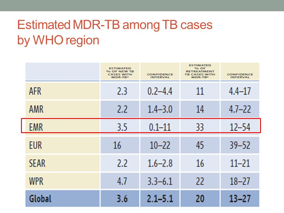 Estimated MDR-TB among TB cases by WHO region