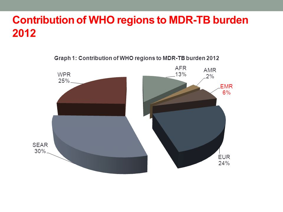 Contribution of WHO regions to MDR-TB burden 2012