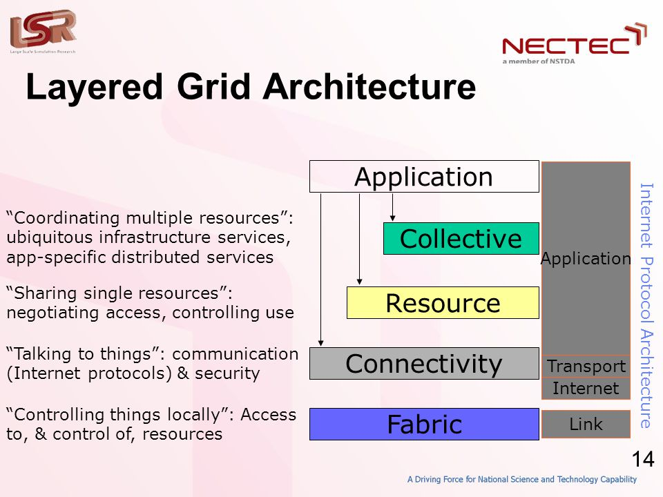 "14 Layered Grid Architecture Application Fabric ""Controlling things locally"": Access to, & control of, resources Connectivity ""Talking to things"": com"