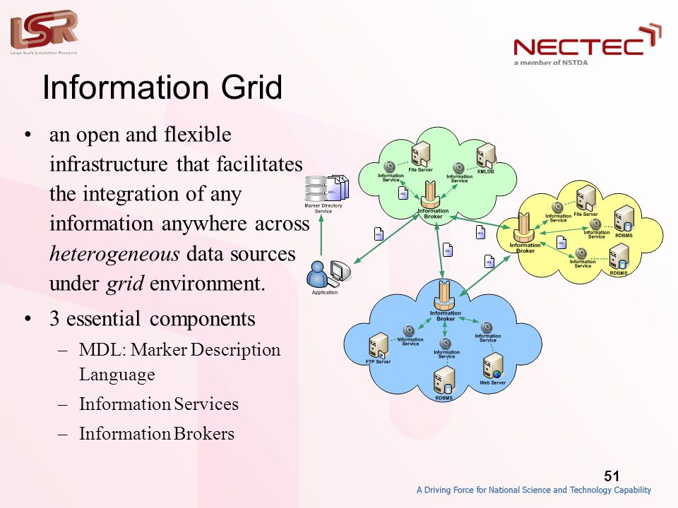 51 Information Grid •an open and flexible infrastructure that facilitates the integration of any information anywhere across heterogeneous data sources under grid environment.